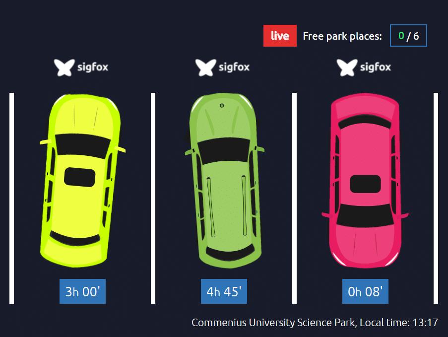 Inteligentné parkovanie znižuje emisie