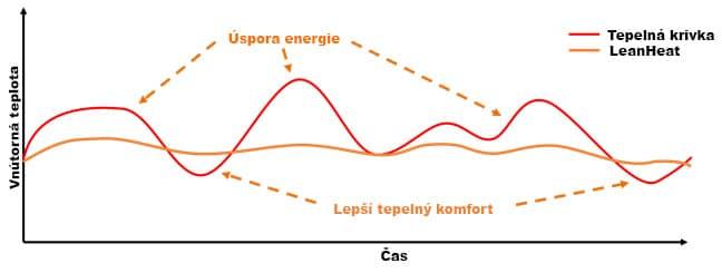 Energia, spotreba, sigfox, technológia, vykurovanie, klimatizácia, distribúcia energie